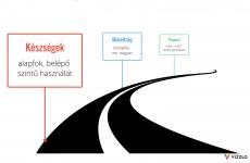 a-digitalis-nyelvtudas-szintjei